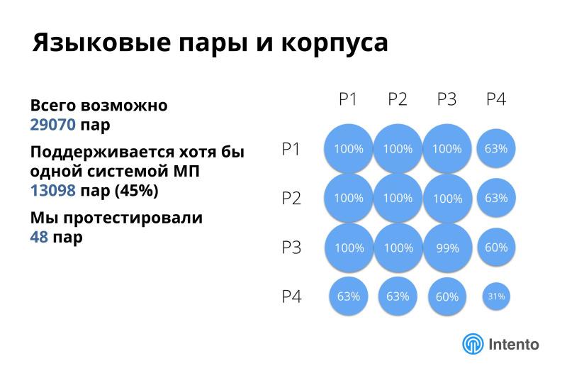 Ландшафт сервисов облачного машинного перевода. Лекция в Яндексе - 12