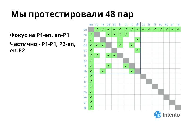 Ландшафт сервисов облачного машинного перевода. Лекция в Яндексе - 13