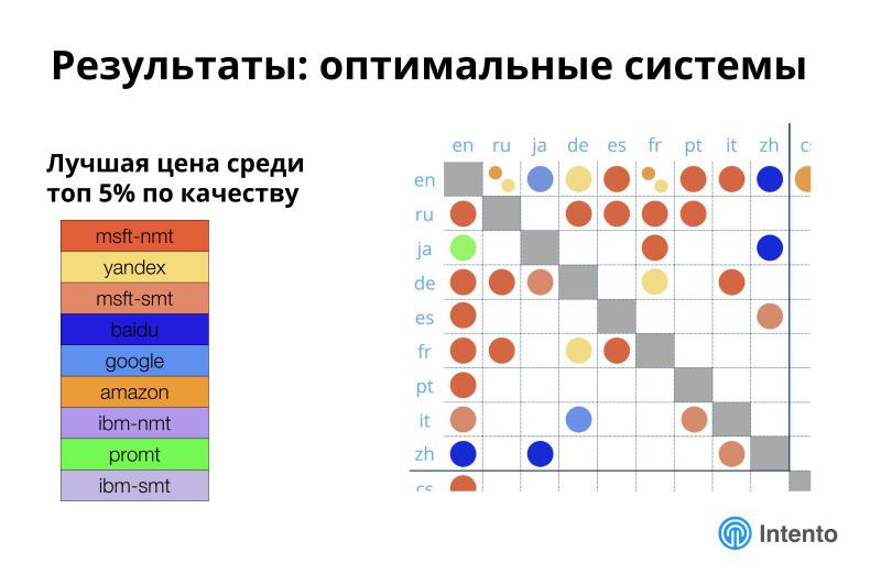 Ландшафт сервисов облачного машинного перевода. Лекция в Яндексе - 20