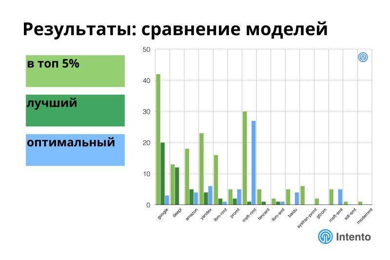Ландшафт сервисов облачного машинного перевода. Лекция в Яндексе - 21