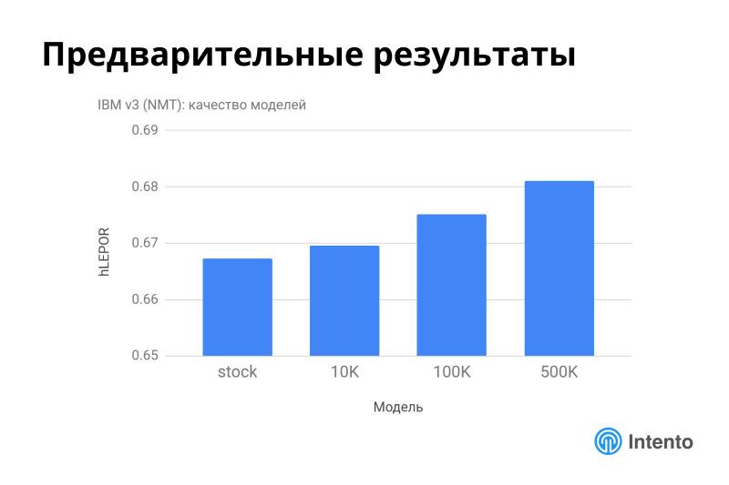 Ландшафт сервисов облачного машинного перевода. Лекция в Яндексе - 31