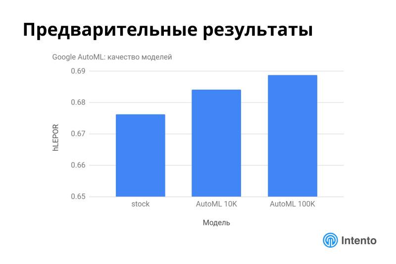 Ландшафт сервисов облачного машинного перевода. Лекция в Яндексе - 32