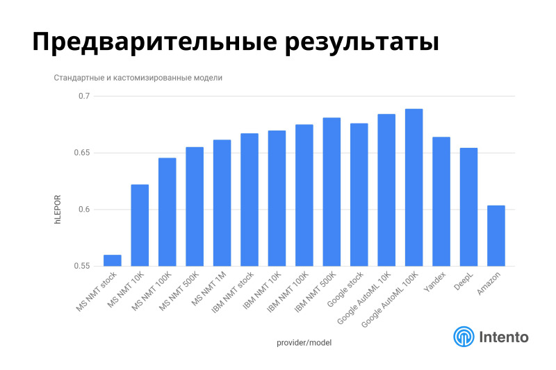 Ландшафт сервисов облачного машинного перевода. Лекция в Яндексе - 33
