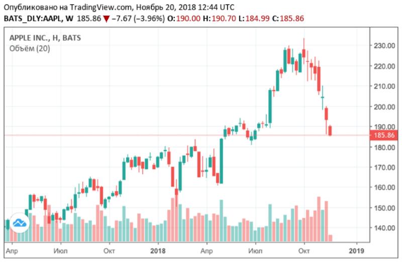 Красное море: почему падают акции Apple и других технологических компаний - 1