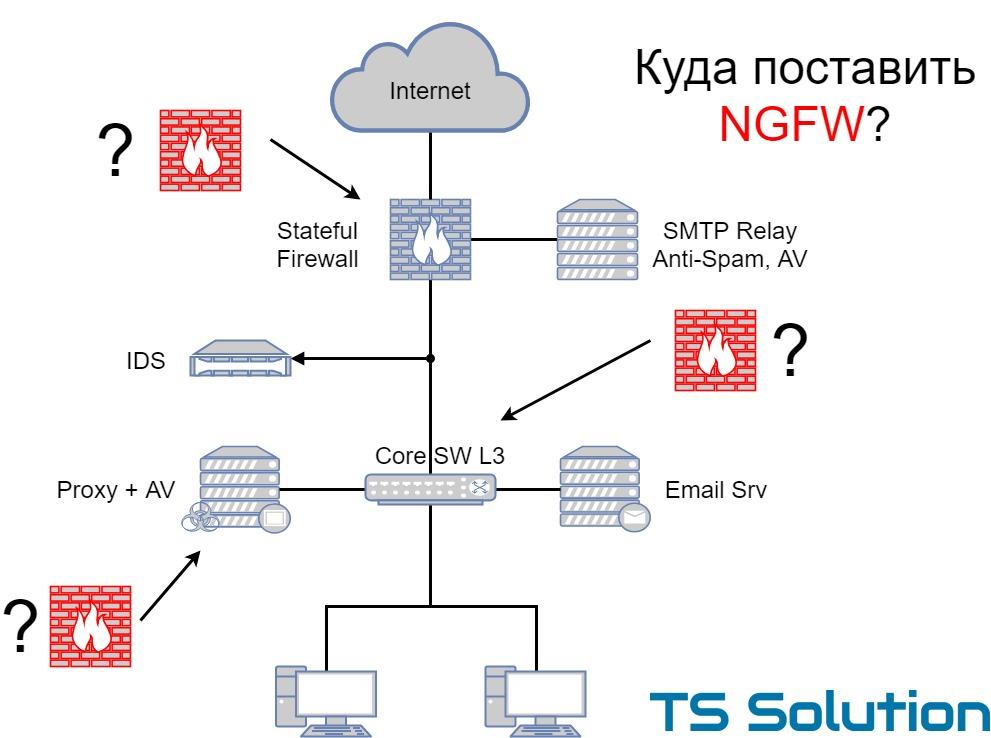 Типовые сценарии внедрения NGFW - 1
