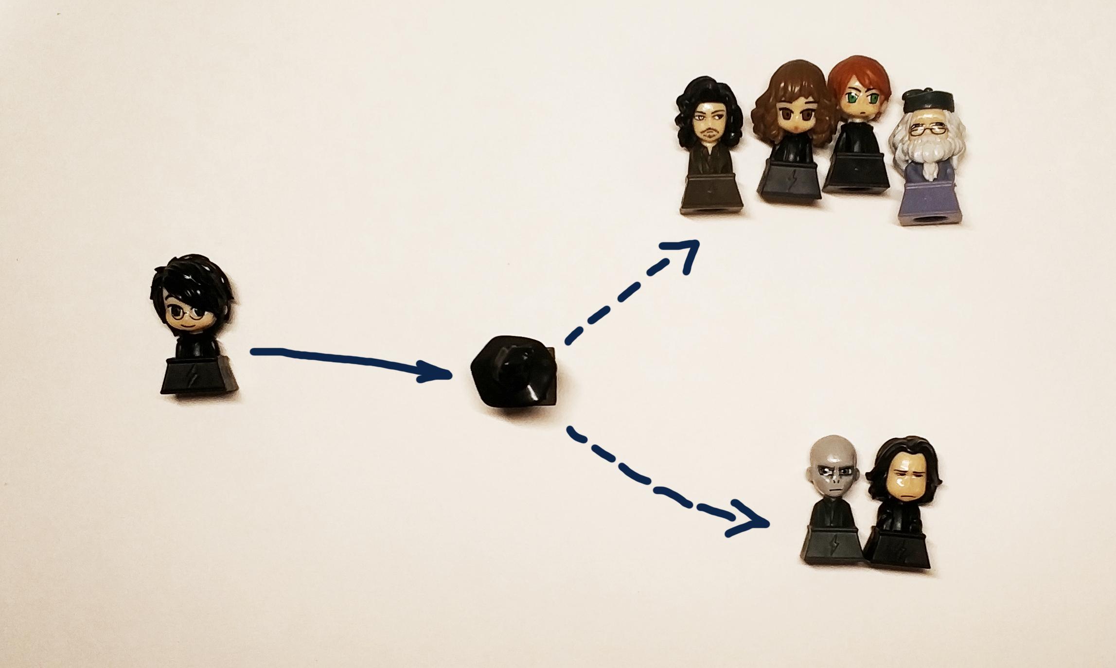 Data Science проект от исследования до внедрения на примере Говорящей шляпы - 1