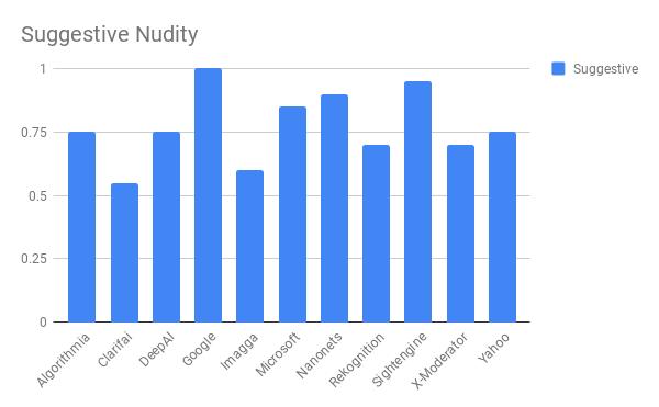 Сравнение лучших API для фильтрации непотребного контента - 10