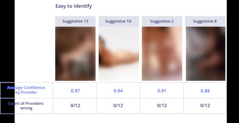 Сравнение лучших API для фильтрации непотребного контента - 11
