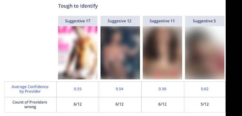 Сравнение лучших API для фильтрации непотребного контента - 12
