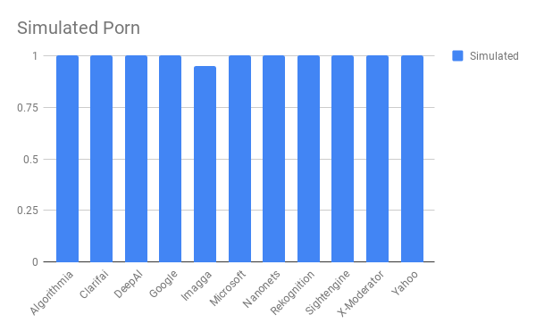 Сравнение лучших API для фильтрации непотребного контента - 13