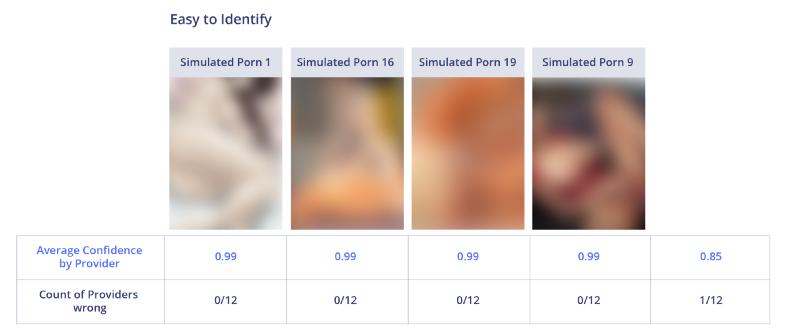 Сравнение лучших API для фильтрации непотребного контента - 14
