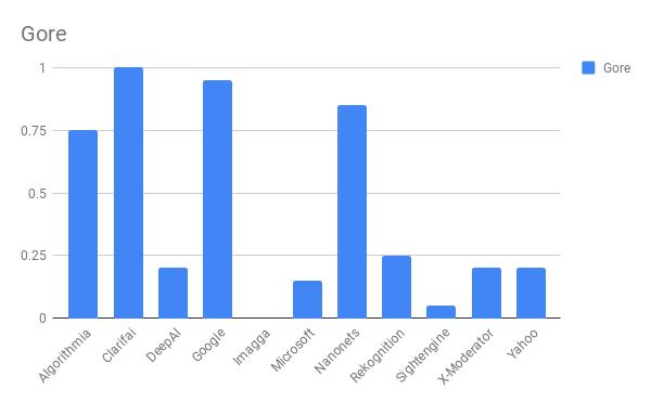 Сравнение лучших API для фильтрации непотребного контента - 16