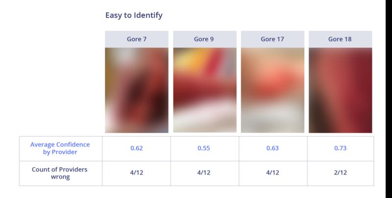 Сравнение лучших API для фильтрации непотребного контента - 18