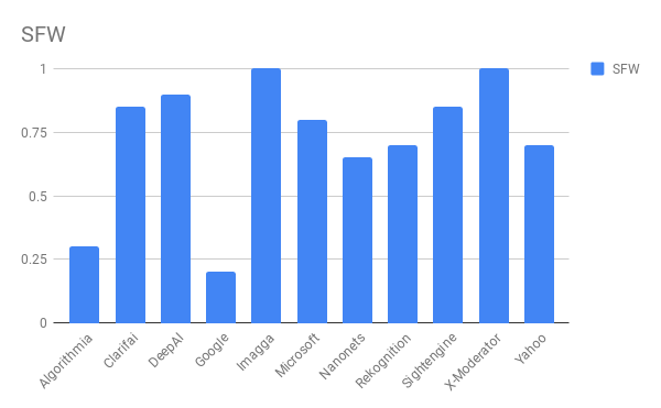 Сравнение лучших API для фильтрации непотребного контента - 19