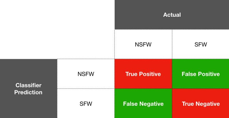 Сравнение лучших API для фильтрации непотребного контента - 2
