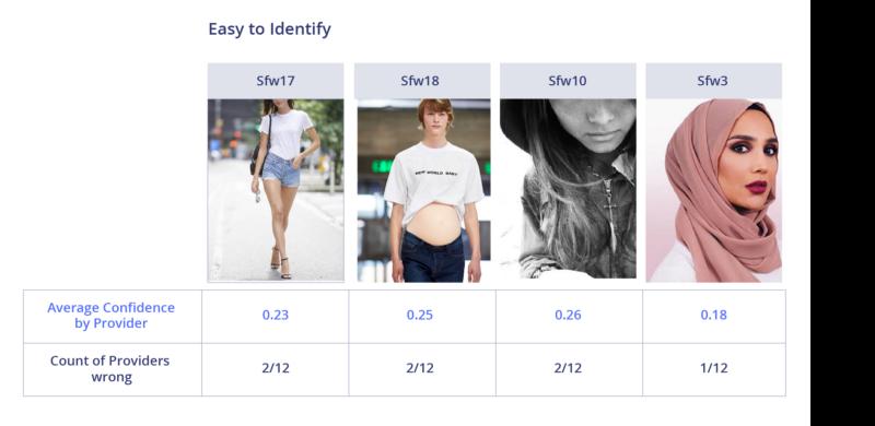 Сравнение лучших API для фильтрации непотребного контента - 21