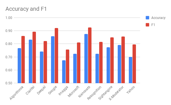 Сравнение лучших API для фильтрации непотребного контента - 22