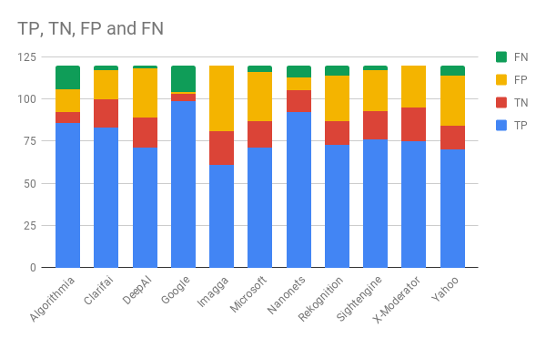 Сравнение лучших API для фильтрации непотребного контента - 24