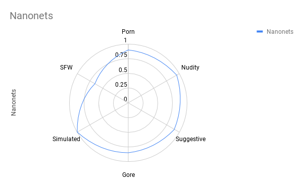 Сравнение лучших API для фильтрации непотребного контента - 25