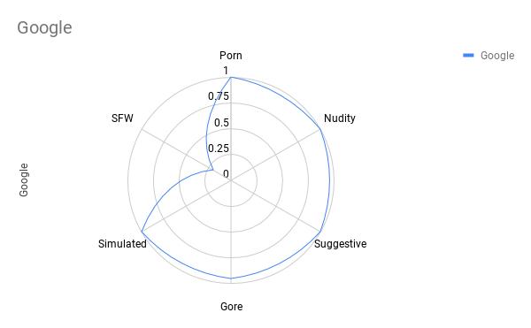 Сравнение лучших API для фильтрации непотребного контента - 26