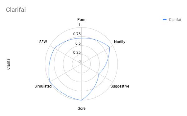 Сравнение лучших API для фильтрации непотребного контента - 27