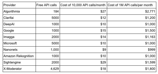 Сравнение лучших API для фильтрации непотребного контента - 30