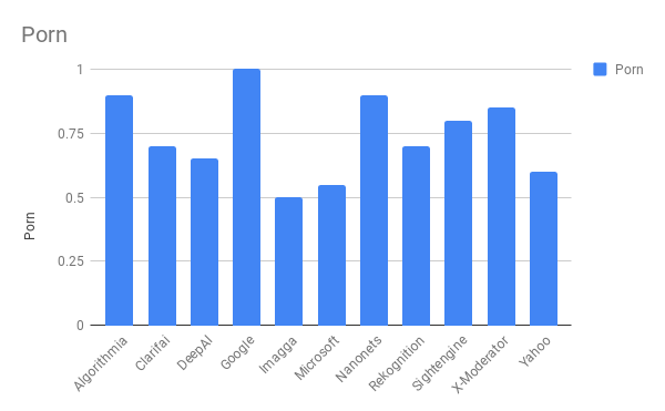 Сравнение лучших API для фильтрации непотребного контента - 4