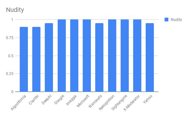 Сравнение лучших API для фильтрации непотребного контента - 7