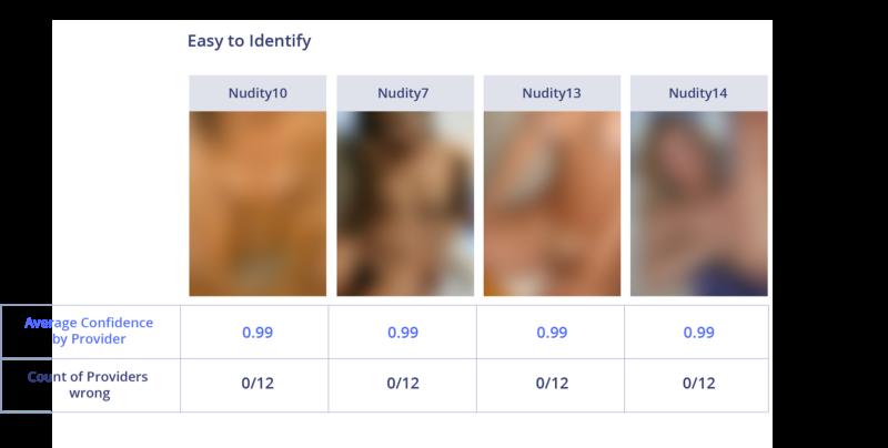 Сравнение лучших API для фильтрации непотребного контента - 8