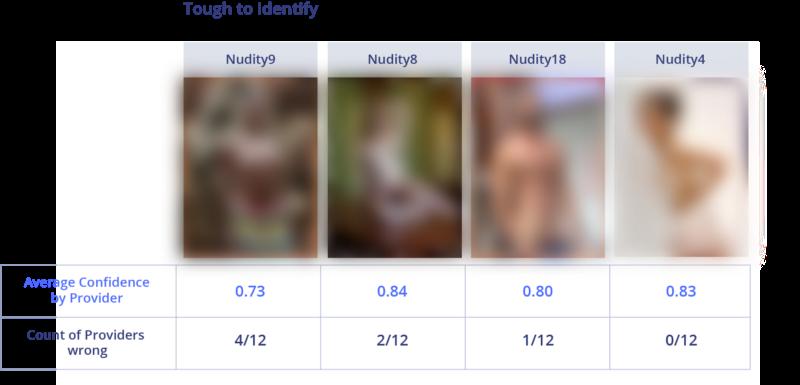 Сравнение лучших API для фильтрации непотребного контента - 9