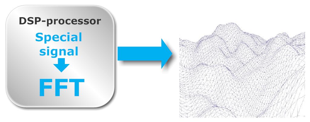 Моделирование водной поверхности с применением БПФ и DSP-процессора NeuroMatrix - 1