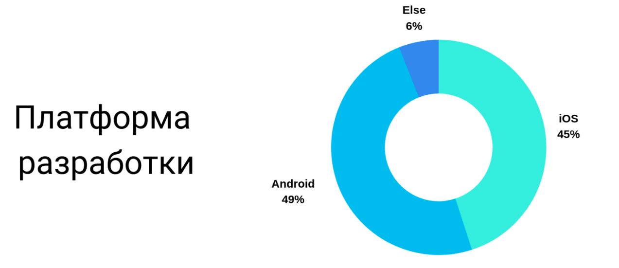 AppsConf Rises - 2