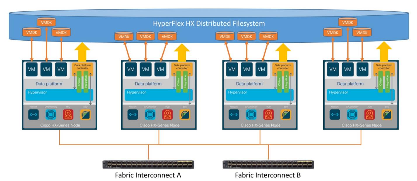 Cертифицированная инфраструктура на базе HyperFlex для SAP HANA - 2