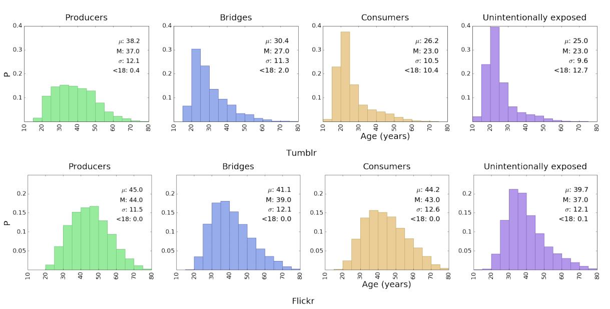 Исследование: 22% пользователей Tumblr ходят на сайт для просмотра порно, особенно молодые девушки - 1