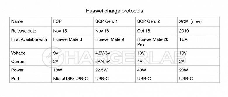 Huawei представит следующий протокол SuperCharge в 2019 году