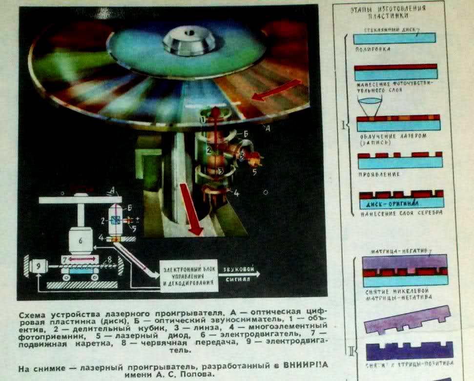 Советский HI-FI и его создатели: цифровая звукозапись в СССР — в шаге от победы - 1