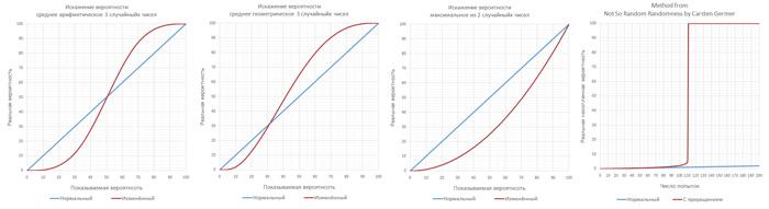 Способы применения и искажения меткости в играх. Наглядные графики для сравнения - 1