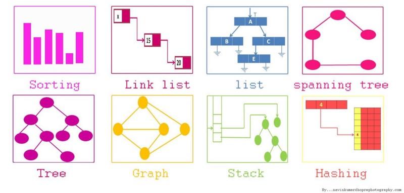 Как я улучшил свои навыки работы с алгоритмами, структурами данных и научился использовать все это на практике - 1