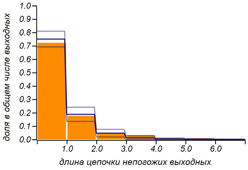 Теория счастья. Статистика, как научный способ чего-либо не знать - 107