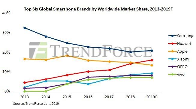 Аналитики TrendForce ожидают, что выпуск смартфонов в этом году сократится на 3,3-5,0%