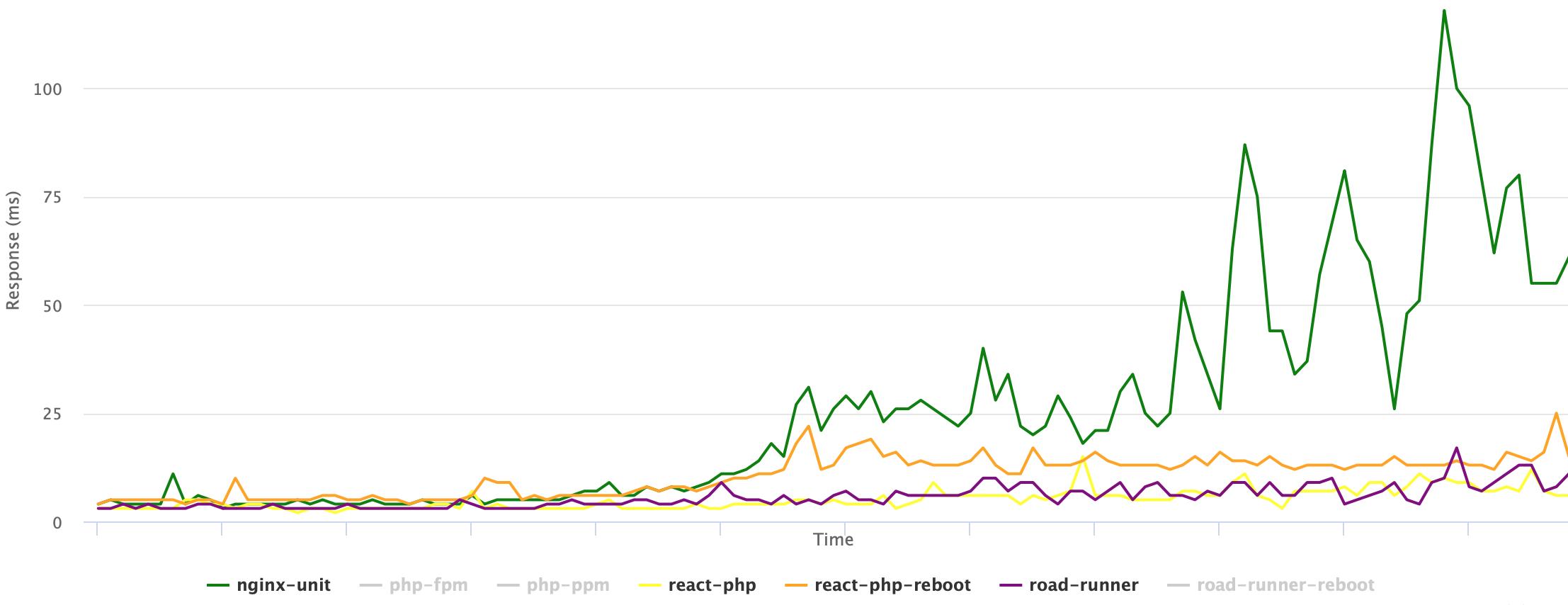 Сравниваем PHP FPM, PHP PPM, Nginx Unit, React PHP и RoadRunner - 1