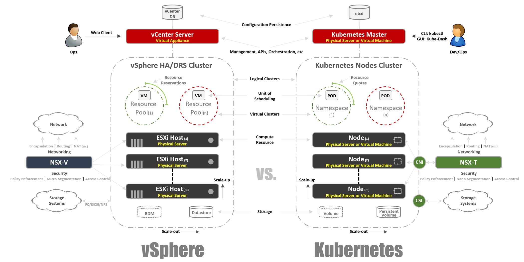 Введение в Kubernetes для пользователей VMware. Часть 1. Теория - 1