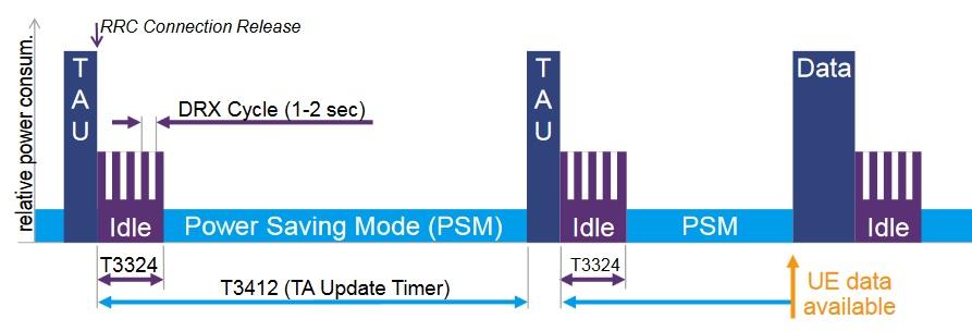 NB-IoT, Narrow Band Internet of Things. Режимы энергосбережения и команды управления - 2