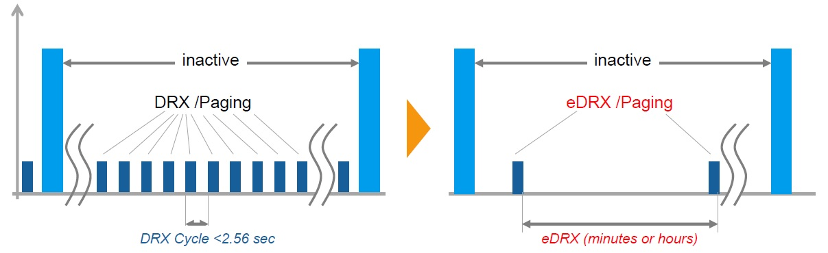 NB-IoT, Narrow Band Internet of Things. Режимы энергосбережения и команды управления - 3