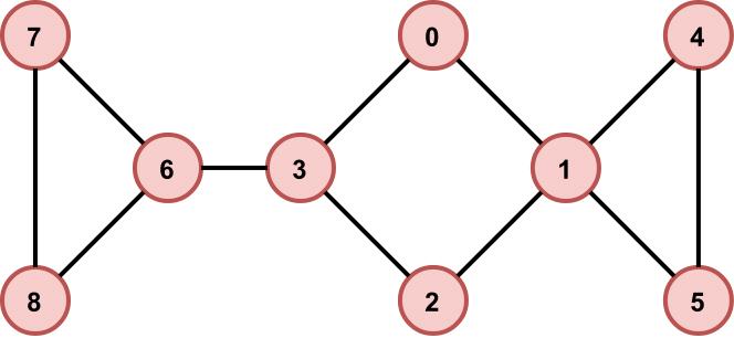 Генератор подземелий на основе узлов графа - 2