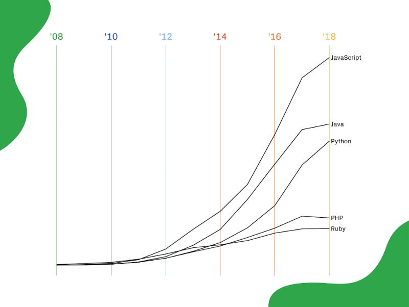К чему готовиться в 2019 году: тренды в программировании - 4