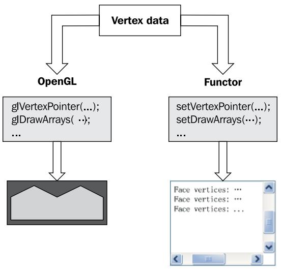 OpenSceneGraph: основные приемы программирования - 6