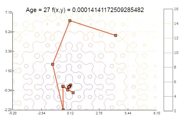 Julia, Градиентный спуск и симплекс метод - 7