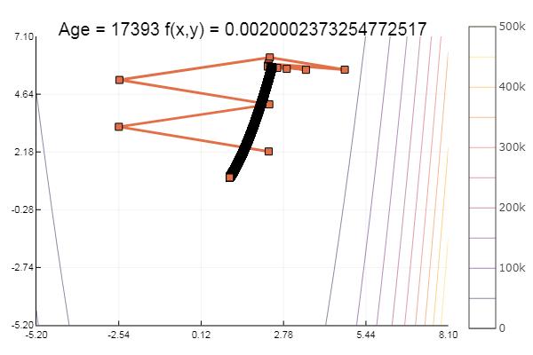 Julia, Градиентный спуск и симплекс метод - 9