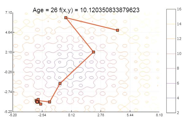 Julia, Градиентный спуск и симплекс метод - 1